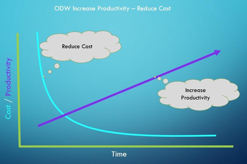 Efficiency with DevOps